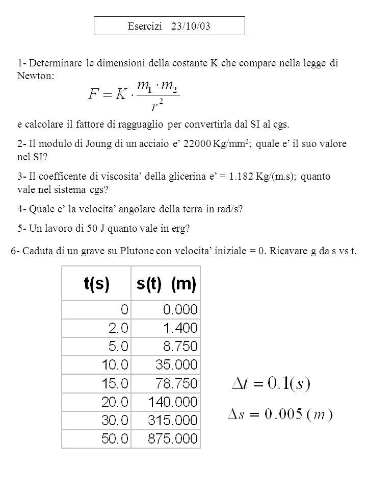 Esercizi 23/10/03 1- Determinare le dimensioni della costante K che compare nella legge di Newton: e calcolare il fattore di ragguaglio per convertirl