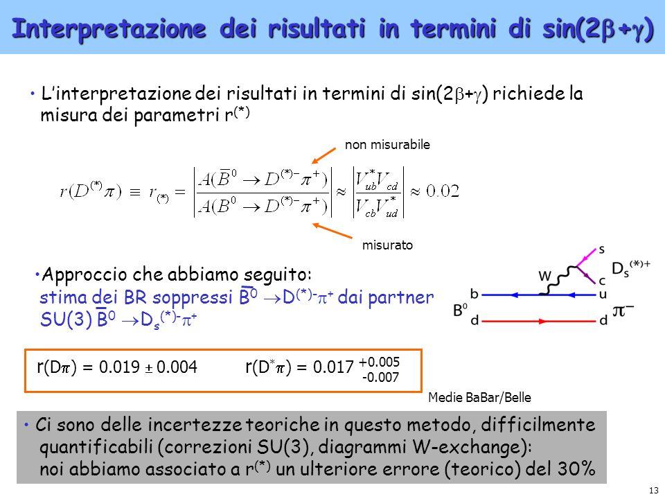 13 Interpretazione dei risultati in termini di sin(2 + ) Linterpretazione dei risultati in termini di sin(2 + ) richiede la misura dei parametri r (*)