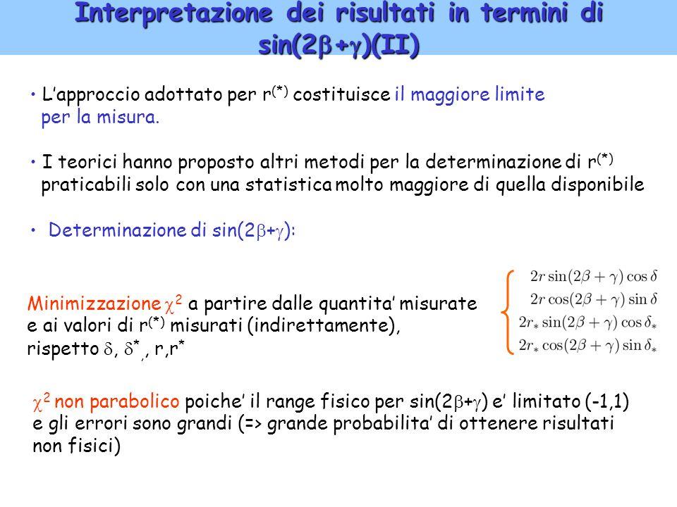 14 Interpretazione dei risultati in termini di sin(2 + )(II) Lapproccio adottato per r (*) costituisce il maggiore limite per la misura. I teorici han
