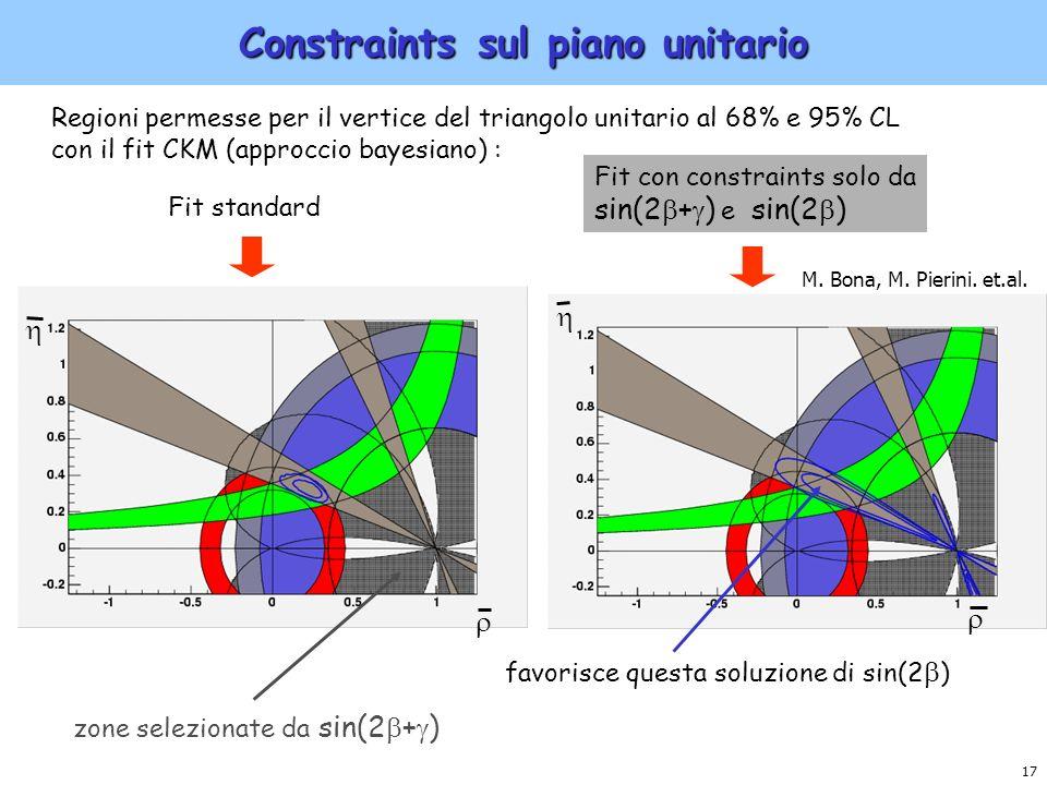 17 Constraints sul piano unitario Regioni permesse per il vertice del triangolo unitario al 68% e 95% CL con il fit CKM (approccio bayesiano) : Fit st