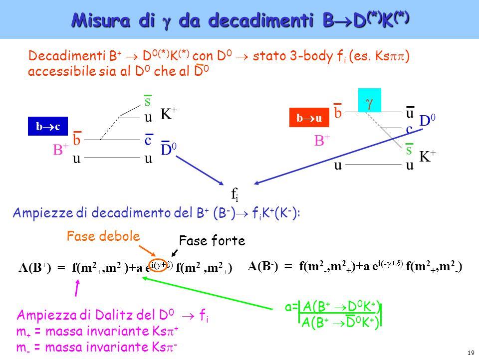 19 Misura di da decadimenti B D (*) K (*) Decadimenti B + D 0(*) K (*) con D 0 stato 3-body f i (es. Ks ) accessibile sia al D 0 che al D 0 B+B+ b u u
