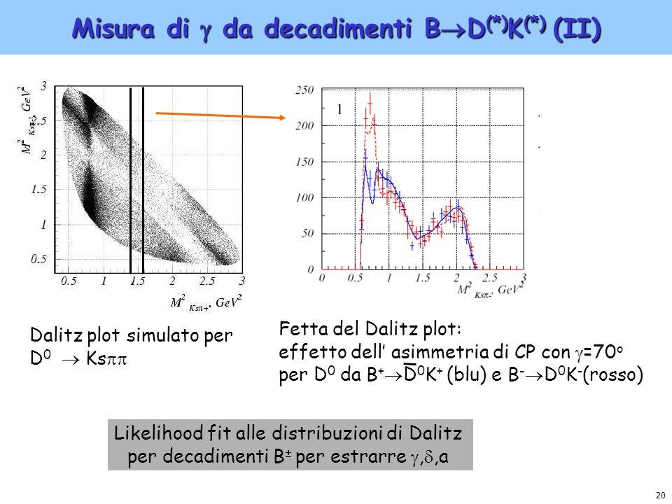 20 Misura di da decadimenti B D (*) K (*) (II) Likelihood fit alle distribuzioni di Dalitz per decadimenti B per estrarre,,a Dalitz plot simulato per