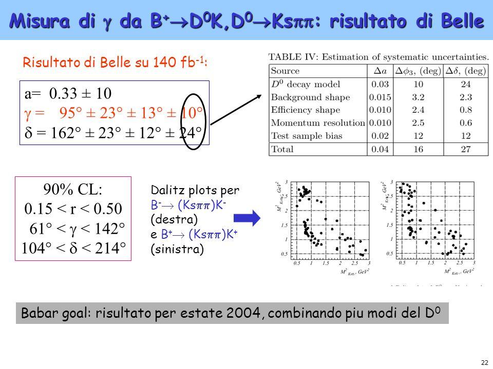 22 Misura di da B + D 0 K,D 0 Ks : risultato di Belle a= 0.33 ± 10 = 95° ± 23° ± 13° ± 10° = 162° ± 23° ± 12° ± 24° Risultato di Belle su 140 fb -1 :