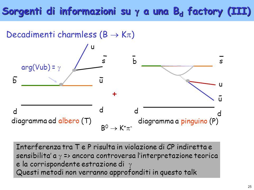 25 Sorgenti di informazioni su a una B d factory (III) Decadimenti charmless (B K ) b d s d u u Interferenza tra T e P risulta in violazione di CP ind