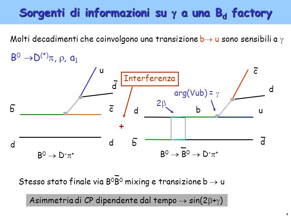 25 Sorgenti di informazioni su a una B d factory (III) Decadimenti charmless (B K ) b d s d u u Interferenza tra T e P risulta in violazione di CP indiretta e sensibilita a => ancora controversa linterpretazione teorica e la corrispondente estrazione di Questi metodi non verranno approfonditi in questo talk b d u d u s B 0 K + - arg(Vub) = + diagramma ad albero (T) diagramma a pinguino (P)