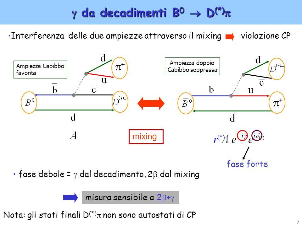 8 Analisi dipendente dal tempo di B 0 D (*) Analisi dipendente dal tempo di B 0 D (*) ~ Ricostruzione dei vertici di decadimento => tempo intercorso tra i decadimenti delle due B Ricostruzione parziale per determinare il sapore Ricostruzione esclusiva dello stato finale B D (*) z e+e+ K-K- Se B tag = B 0 => si e osservato B 0 D (*) Se B tag = B 0 => si e osservato B 0 D (*) (stato coerente) D0D0 K z