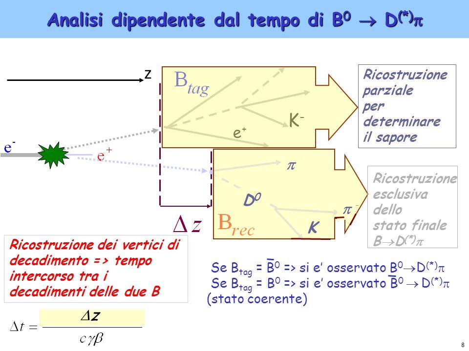 9 Analisi dipendente dal tempo di B 0 D (*) (II) Evoluzione temporale ideale per decadimenti del B 0 e B 0 in D (*) Osservazioni: - I termini S sono piccoli rispetto ai termini C a causa del valore di r (*) => Piccola violazione di CP, necessaria alta statistica per estrarre S => Non e possibile estrarre dal fit separatamente r (*) e 2 +, nemmeno ad alta statistica (non ce sensibilita sufficiente) e necessario misurare r (*) in modo indipendente fase forte ~0.02