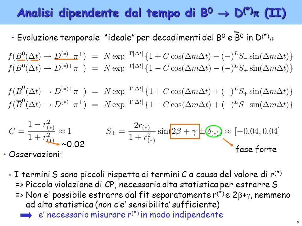 9 Analisi dipendente dal tempo di B 0 D (*) (II) Evoluzione temporale ideale per decadimenti del B 0 e B 0 in D (*) Osservazioni: - I termini S sono p