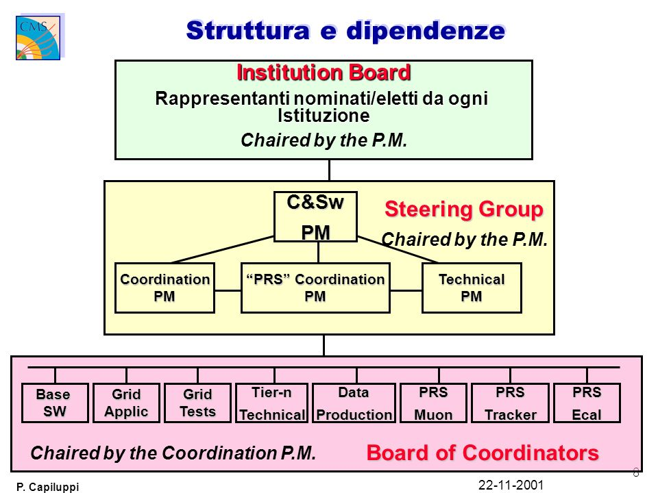 8 P. Capiluppi 22-11-2001 Struttura e dipendenze C&SwPM Coordination PM PRS Coordination PM Technical PM Steering Group Chaired by the P.M. Base SW Gr