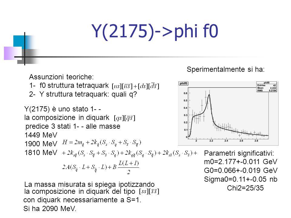 Y(2175)->phi f0 Parametri significativi: m0=2.177+-0.011 GeV G0=0.066+-0.019 GeV Sigma0=0.11+-0.05 nb Chi2=25/35 Assunzioni teoriche: 1- f0 struttura tetraquark 2- Y struttura tetraquark: quali q.