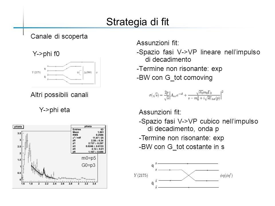Strategia di fit Assunzioni fit: -Spazio fasi V->VP lineare nellimpulso di decadimento -Termine non risonante: exp -BW con G_tot comoving Y->phi f0 Altri possibili canali Canale di scoperta Y->phi eta Assunzioni fit: -Spazio fasi V->VP cubico nellimpulso di decadimento, onda p -Termine non risonante: exp -BW con G_tot costante in s m0=p5 G0=p3