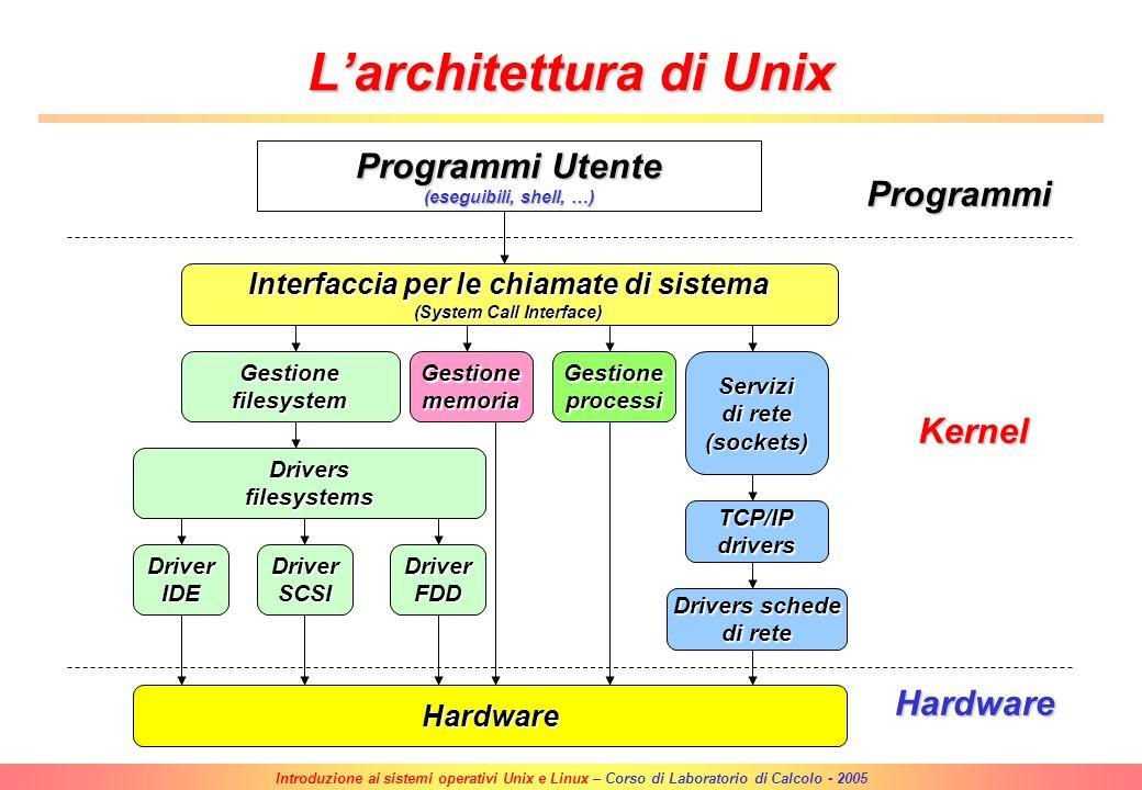 Introduzione ai sistemi operativi Unix e Linux – Corso di Laboratorio di Calcolo - 2005 Il sistema operativo Unix (2) Vari tipi di Unix (Unix Flavors)