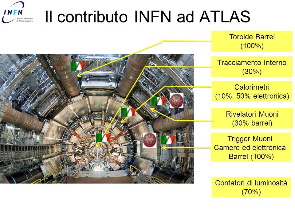 Il contributo INFN ad ATLAS Toroide Barrel (100%) Tracciamento Interno (30%) Calorimetri (10%, 50% elettronica) Rivelatori Muoni (30% barrel) Trigger Muoni Camere ed elettronica Barrel (100%) Contatori di luminosità (70%)
