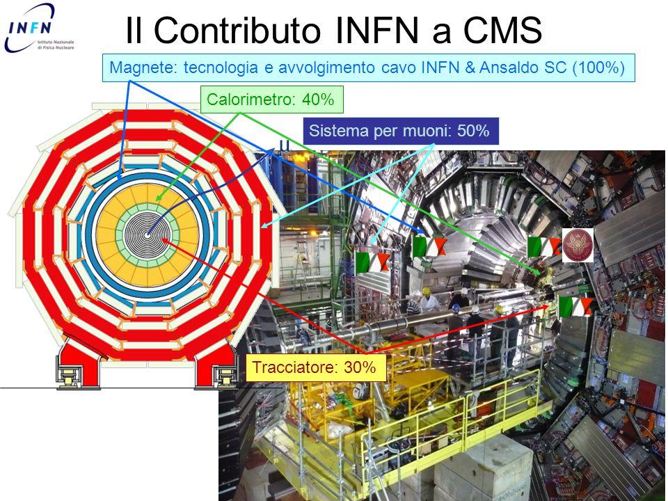 Il Contributo INFN a CMS Magnete: tecnologia e avvolgimento cavo INFN & Ansaldo SC (100%) Tracciatore: 30% Calorimetro: 40% Sistema per muoni: 50%