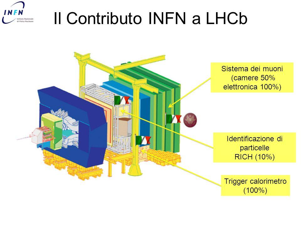 Il Contributo INFN a LHCb Sistema dei muoni (camere 50% elettronica 100%) Identificazione di particelle RICH (10%) Trigger calorimetro (100%)