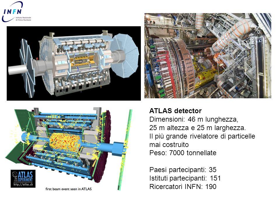 ATLAS detector Dimensioni: 46 m lunghezza, 25 m altezza e 25 m larghezza. Il più grande rivelatore di particelle mai costruito Peso: 7000 tonnellate P