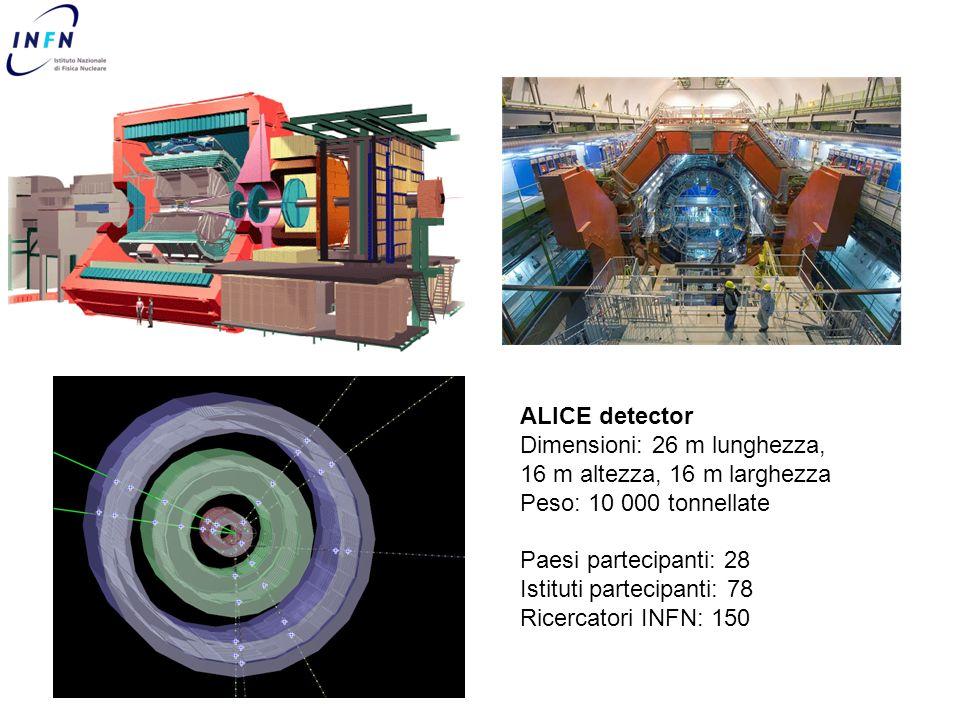 ALICE detector Dimensioni: 26 m lunghezza, 16 m altezza, 16 m larghezza Peso: 10 000 tonnellate Paesi partecipanti: 28 Istituti partecipanti: 78 Ricercatori INFN: 150