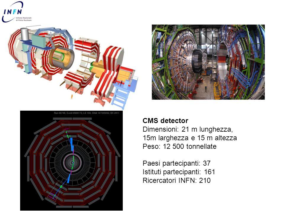 CMS detector Dimensioni: 21 m lunghezza, 15m larghezza e 15 m altezza Peso: 12 500 tonnellate Paesi partecipanti: 37 Istituti partecipanti: 161 Ricerc