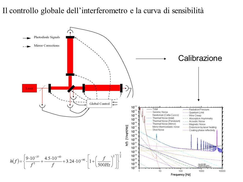 Il controllo globale dellinterferometro e la curva di sensibilità Calibrazione