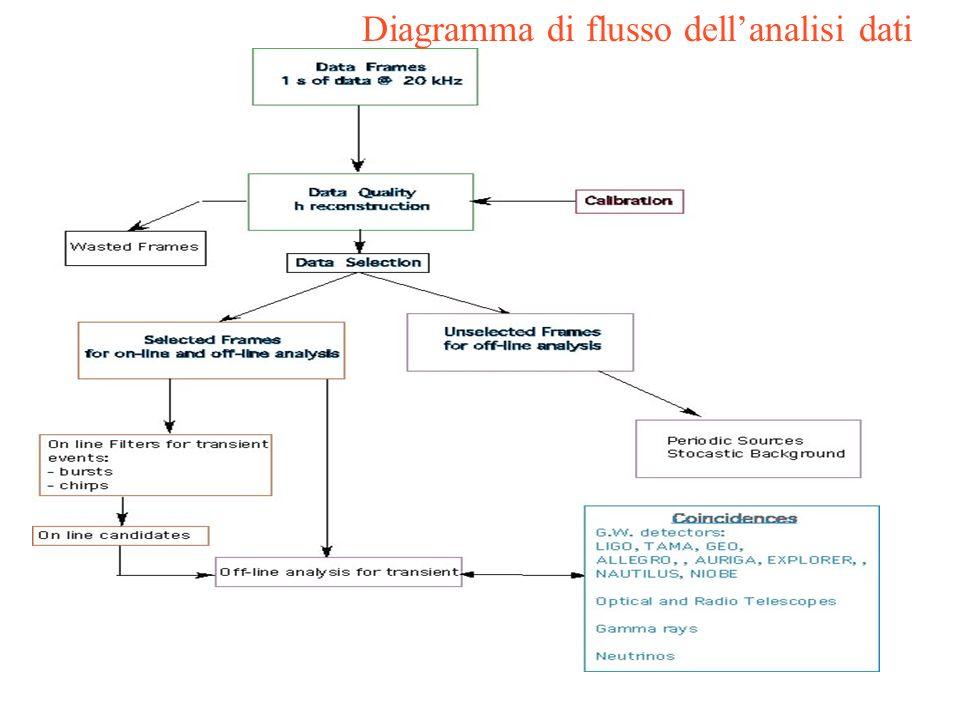 Diagramma di flusso dellanalisi dati