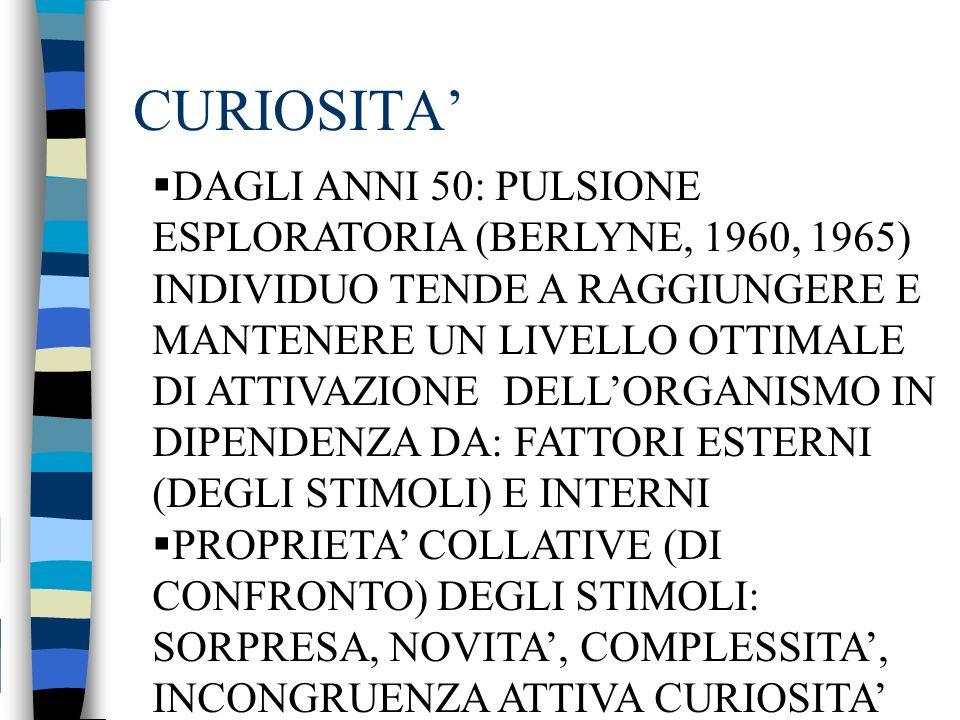 CURIOSITA DAGLI ANNI 50: PULSIONE ESPLORATORIA (BERLYNE, 1960, 1965) INDIVIDUO TENDE A RAGGIUNGERE E MANTENERE UN LIVELLO OTTIMALE DI ATTIVAZIONE DELL