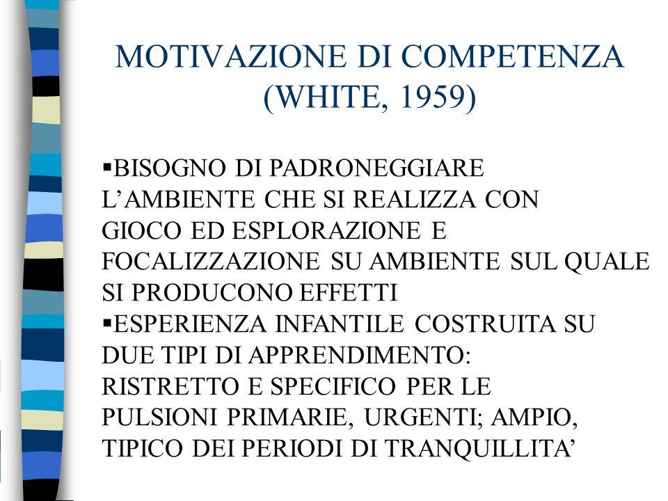 MOTIVAZIONE DI COMPETENZA (WHITE, 1959) BISOGNO DI PADRONEGGIARE LAMBIENTE CHE SI REALIZZA CON GIOCO ED ESPLORAZIONE E FOCALIZZAZIONE SU AMBIENTE SUL