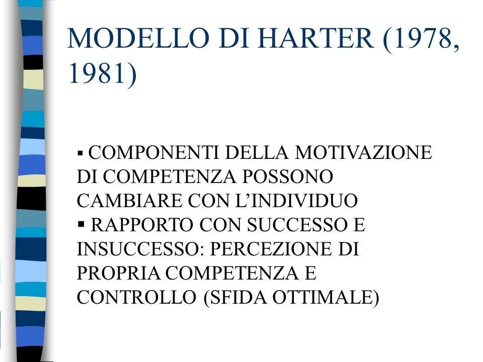 MODELLO DI HARTER (1978, 1981) COMPONENTI DELLA MOTIVAZIONE DI COMPETENZA POSSONO CAMBIARE CON LINDIVIDUO RAPPORTO CON SUCCESSO E INSUCCESSO: PERCEZIO