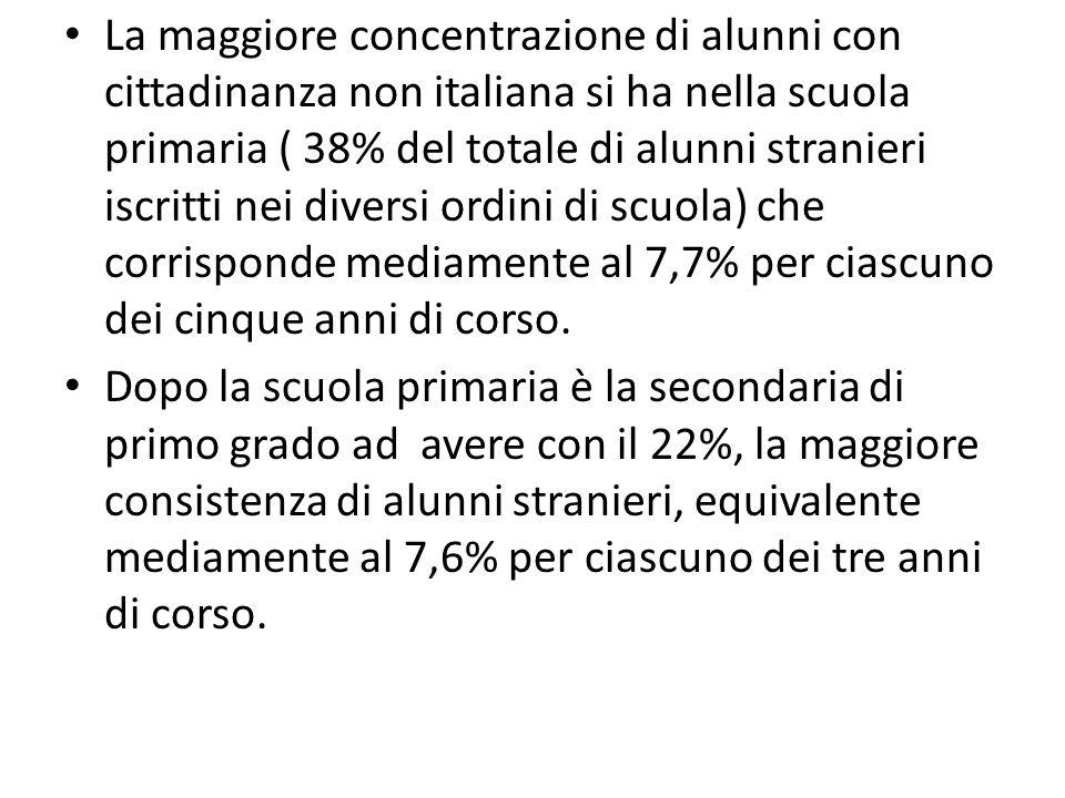 La maggiore concentrazione di alunni con cittadinanza non italiana si ha nella scuola primaria ( 38% del totale di alunni stranieri iscritti nei diver