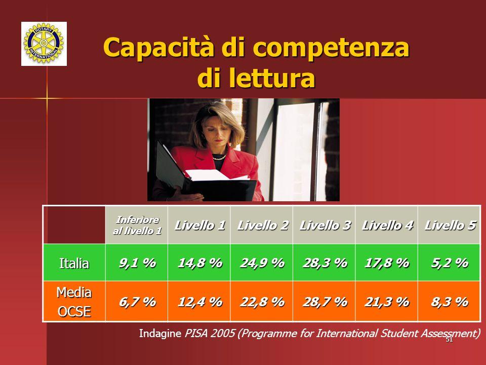 51 Capacità di competenza di lettura Indagine PISA 2005 (Programme for International Student Assessment) Inferiore al livello 1 Livello 1 Livello 2 Livello 3 Livello 4 Livello 5 Italia 9,1 % 14,8 % 24,9 % 28,3 % 17,8 % 5,2 % MediaOCSE 6,7 % 12,4 % 22,8 % 28,7 % 21,3 % 8,3 %