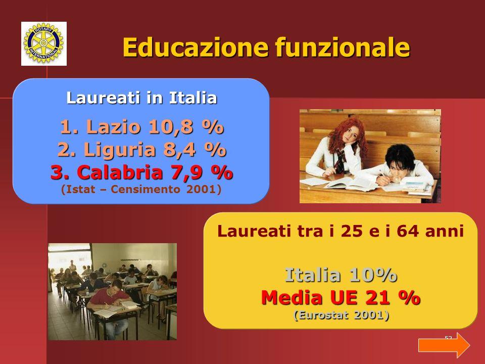 52 Educazione funzionale Laureati in Italia 1.Lazio 10,8 % 2.