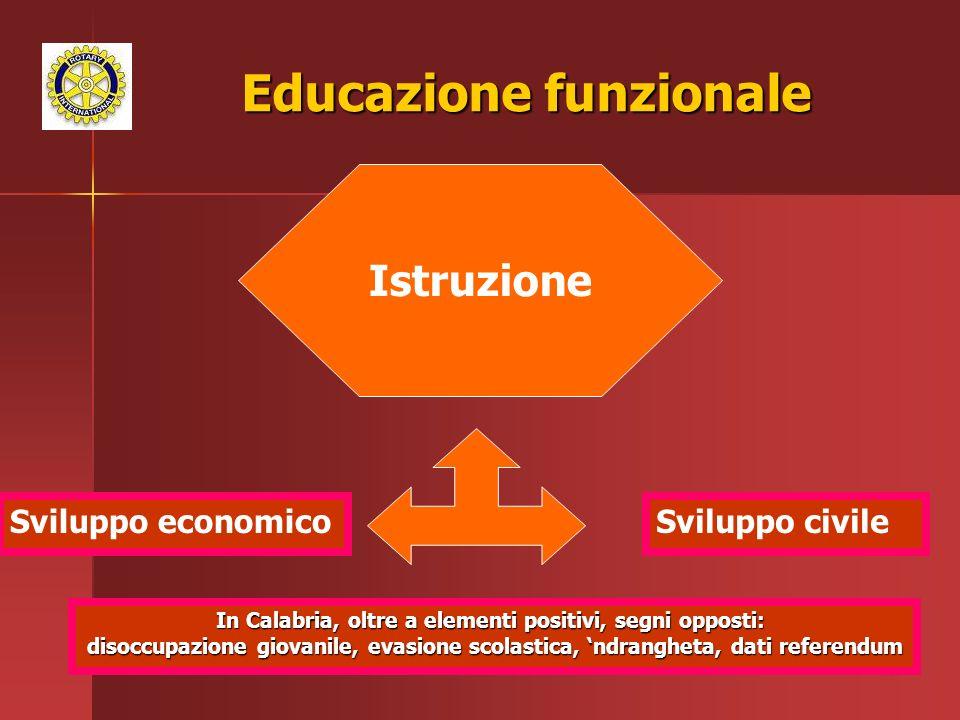 53 Educazione funzionale Istruzione Sviluppo economicoSviluppo civile In Calabria, oltre a elementi positivi, segni opposti: disoccupazione giovanile, evasione scolastica, ndrangheta, dati referendum