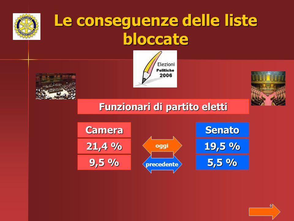 61 Le conseguenze delle liste bloccate Funzionari di partito eletti Camera 21,4 % 9,5 % Senato 19,5 % 5,5 % oggi precedente