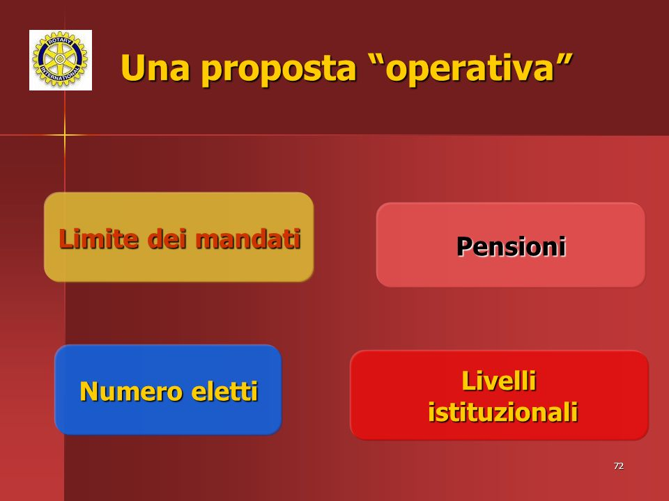 72 Una proposta operativa Numero eletti Limite dei mandati Pensioni Livelli istituzionali istituzionali