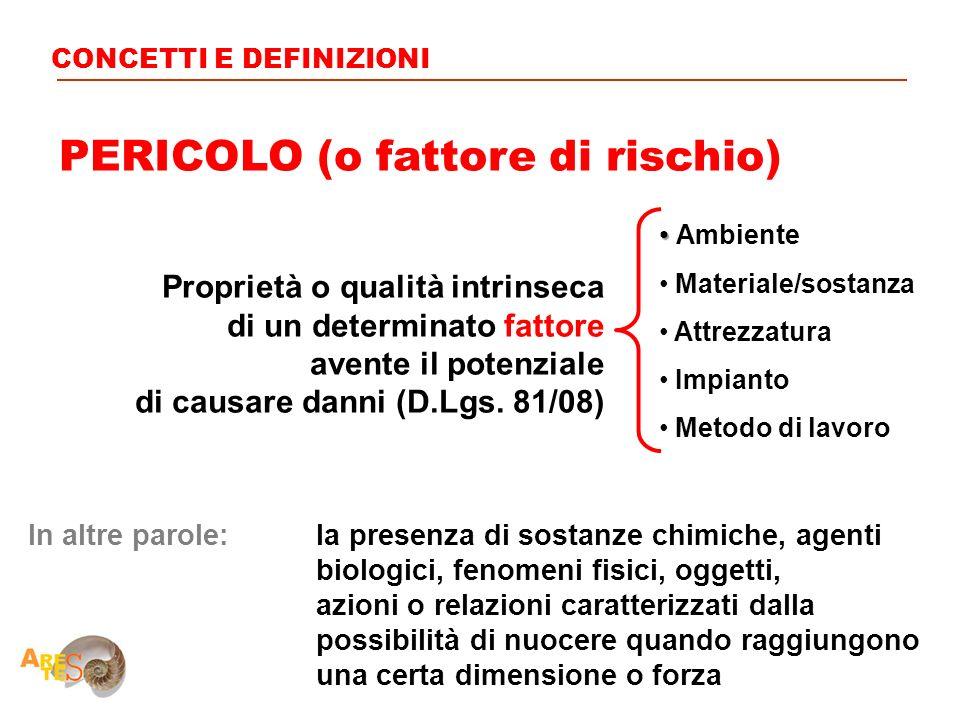 PERICOLO (o fattore di rischio) Proprietà o qualità intrinseca di un determinato fattore avente il potenziale di causare danni (D.Lgs. 81/08) CONCETTI