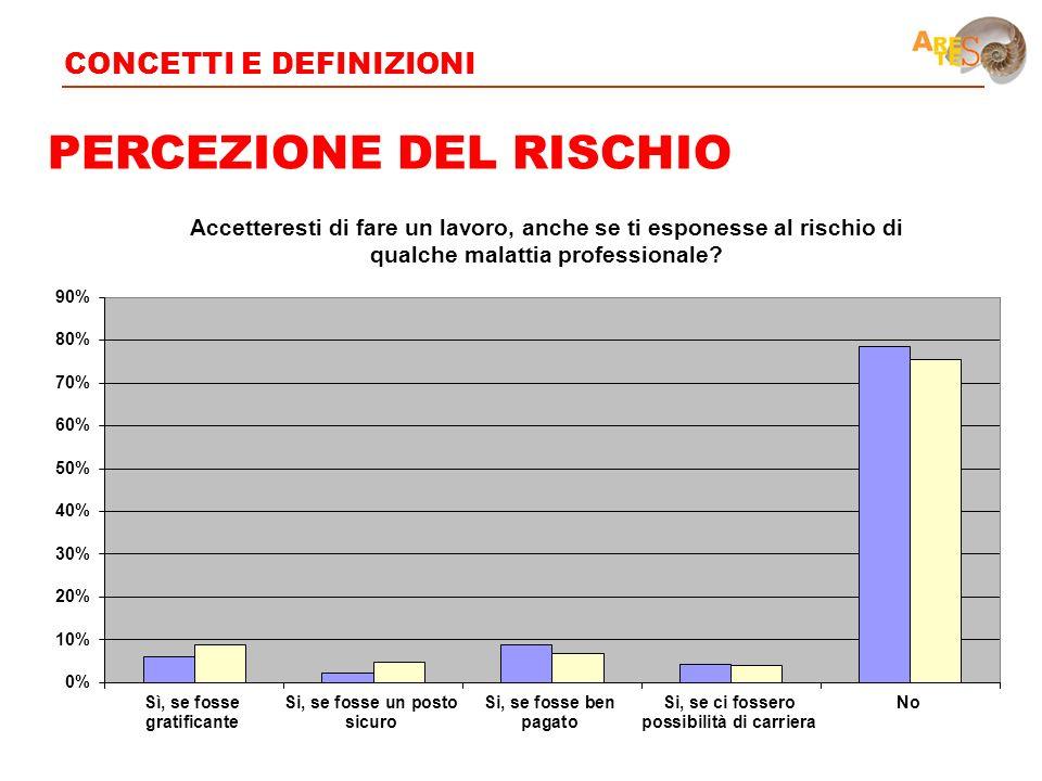 PERCEZIONE DEL RISCHIO CONCETTI E DEFINIZIONI