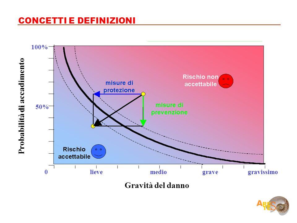 CONCETTI E DEFINIZIONI 0 50% 100% gravissimogravemediolieve Gravità del danno di Probabilità di accadimento