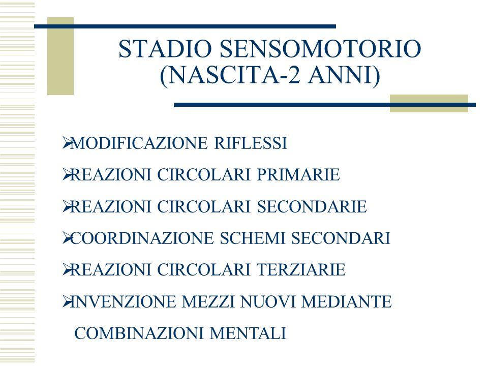 STADIO SENSOMOTORIO (NASCITA-2 ANNI) MODIFICAZIONE RIFLESSI REAZIONI CIRCOLARI PRIMARIE REAZIONI CIRCOLARI SECONDARIE COORDINAZIONE SCHEMI SECONDARI REAZIONI CIRCOLARI TERZIARIE INVENZIONE MEZZI NUOVI MEDIANTE COMBINAZIONI MENTALI