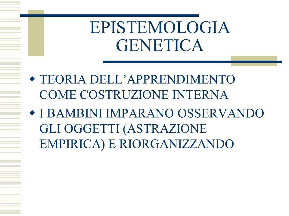 EPISTEMOLOGIA GENETICA TEORIA DELLAPPRENDIMENTO COME COSTRUZIONE INTERNA I BAMBINI IMPARANO OSSERVANDO GLI OGGETTI (ASTRAZIONE EMPIRICA) E RIORGANIZZANDO