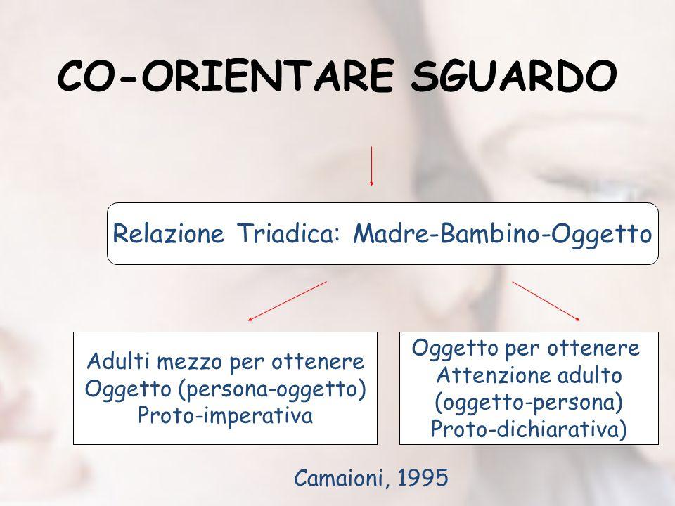 CO-ORIENTARE SGUARDO Relazione Triadica: Madre-Bambino-Oggetto Adulti mezzo per ottenere Oggetto (persona-oggetto) Proto-imperativa Oggetto per ottene