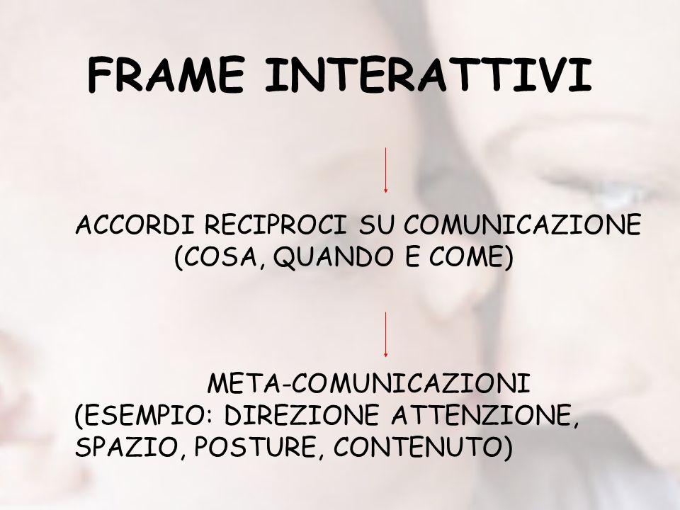 FRAME INTERATTIVI ACCORDI RECIPROCI SU COMUNICAZIONE (COSA, QUANDO E COME) META-COMUNICAZIONI (ESEMPIO: DIREZIONE ATTENZIONE, SPAZIO, POSTURE, CONTENUTO)