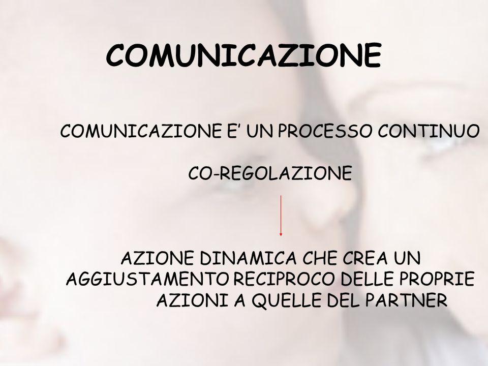 COMUNICAZIONE COMUNICAZIONE E UN PROCESSO CONTINUO CO-REGOLAZIONE AZIONE DINAMICA CHE CREA UN AGGIUSTAMENTO RECIPROCO DELLE PROPRIE AZIONI A QUELLE DEL PARTNER
