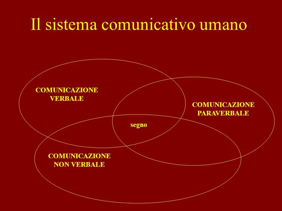 La comunicazione interpersonale può essere analizzata secondo tre punti di vista: 1.Sintassi 1.Sintassi analisi delle regole grammaticali 2.Semantica 2.Semantica analisi dei significati attribuiti ai segni 3.Pragmatica 3.Pragmatica analisi della relazione fra codici, individui che li utilizzano e i comportamenti connessi alluso