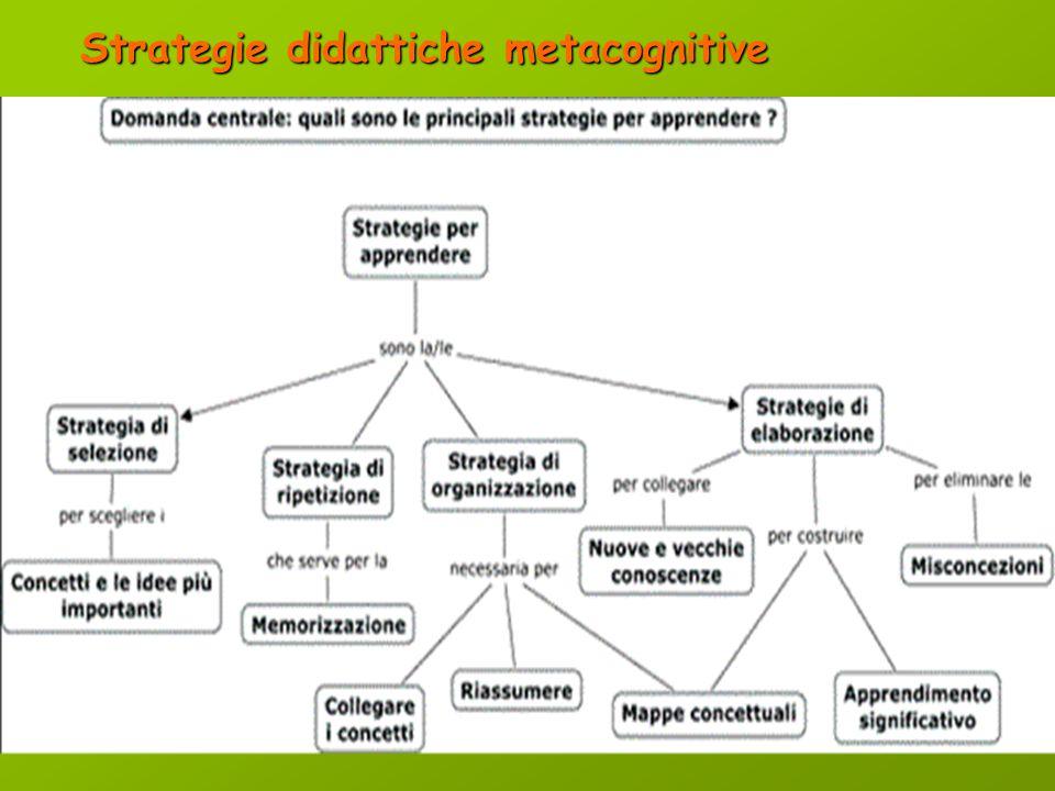 3. Strategia di elaborazione comporta il legame della nuova informazione con quanto già si conosce. Questa è la modalità più efficace di apprendimento