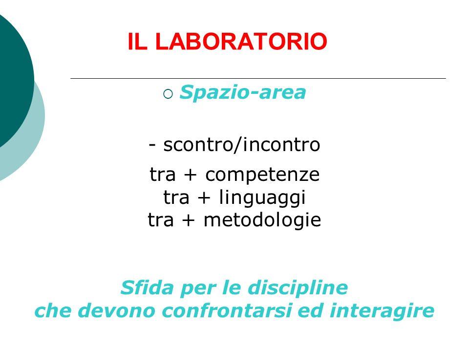IL LABORATORIO Spazio-area - scontro/incontro tra + competenze tra + linguaggi tra + metodologie Sfida per le discipline che devono confrontarsi ed in