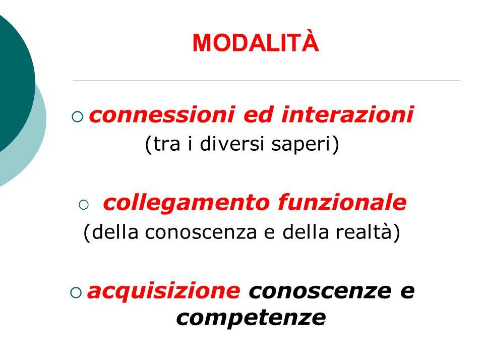MODALITÀ connessioni ed interazioni (tra i diversi saperi) collegamento funzionale (della conoscenza e della realtà) acquisizione conoscenze e compete