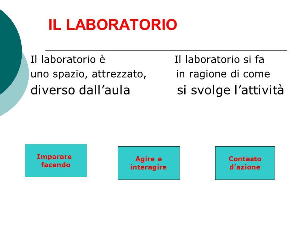 IL LABORATORIO Il laboratorio è Il laboratorio si fa uno spazio, attrezzato, in ragione di come diverso dallaula si svolge lattività Imparare facendo