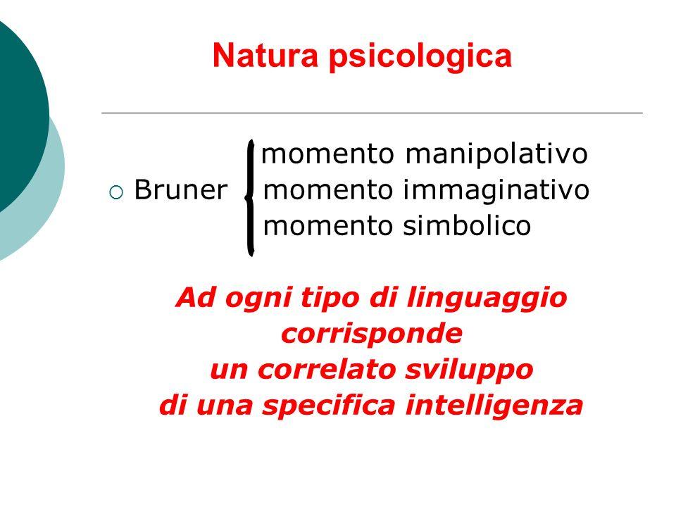 Natura psicologica momento manipolativo Bruner momento immaginativo momento simbolico Ad ogni tipo di linguaggio corrisponde un correlato sviluppo di