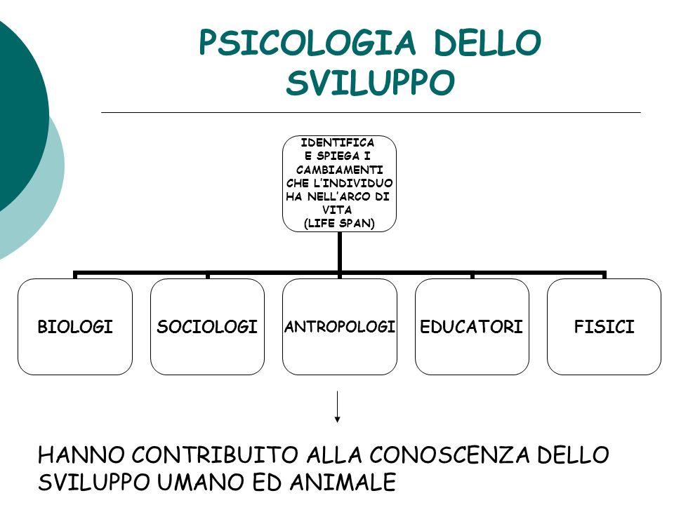 PSICOLOGIA DELLO SVILUPPO IDENTIFICA E SPIEGA I CAMBIAMENTI CHE LINDIVIDUO HA NELLARCO DI VITA (LIFE SPAN) BIOLOGISOCIOLOGIANTROPOLOGIEDUCATORIFISICI