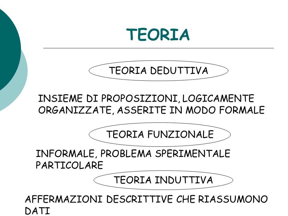 TEORIA TEORIA DEDUTTIVA INSIEME DI PROPOSIZIONI, LOGICAMENTE ORGANIZZATE, ASSERITE IN MODO FORMALE TEORIA FUNZIONALE INFORMALE, PROBLEMA SPERIMENTALE