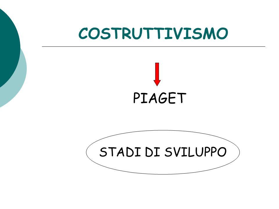 COSTRUTTIVISMO PIAGET STADI DI SVILUPPO